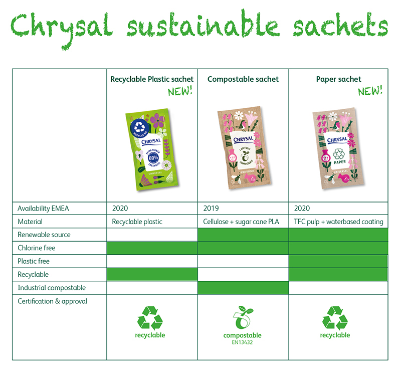 Comparison Sustainable sachets